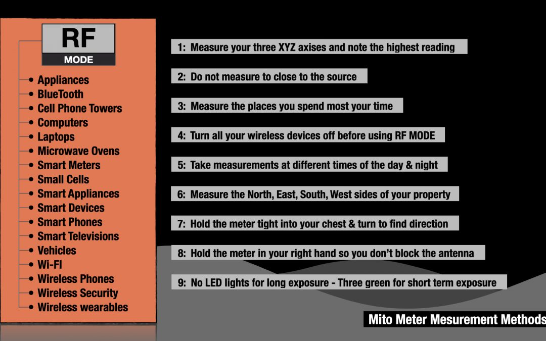 Mito Meter RF Measurement Guide